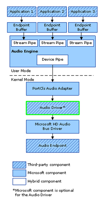 Audio Processing in Windows