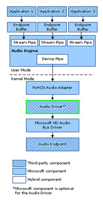 Audio Processing in Windows