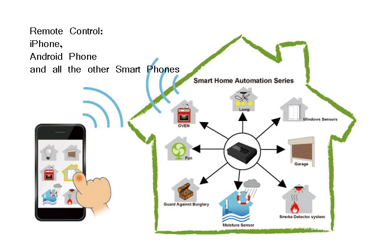 Home Automation Systems controlled with BLE