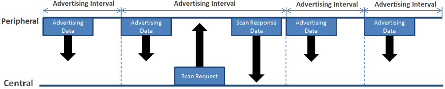 How the advertising packet and scan response packet is sent