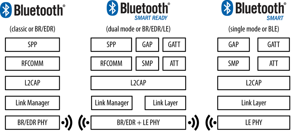 Differences between Classic, LE and Dual mode Bluetooth architectures