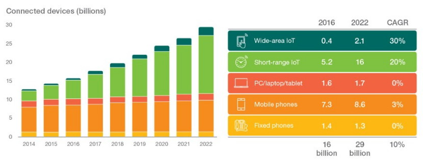 Internet of Things devices projected to overtake mobile phones by 2018
