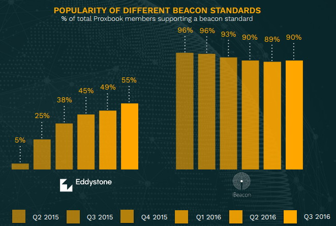 The popularity of different beacons standards in 2015-2016.