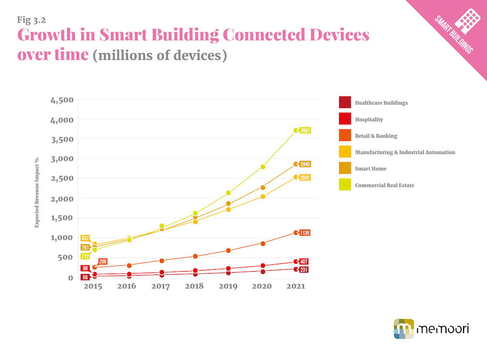 The home automation branch divides to subsegments and these most in demand are Commercial Real Estate market, Smart Home, Retail and Banking