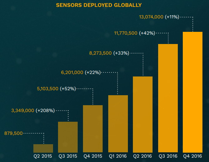 By the end of 2016 in the world over 13 million proximity sensors were deployed