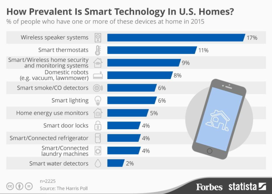 How prevalent is Smart technology in U.S. Homes?