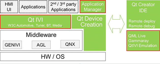 Qt Automotive Suite Architecture